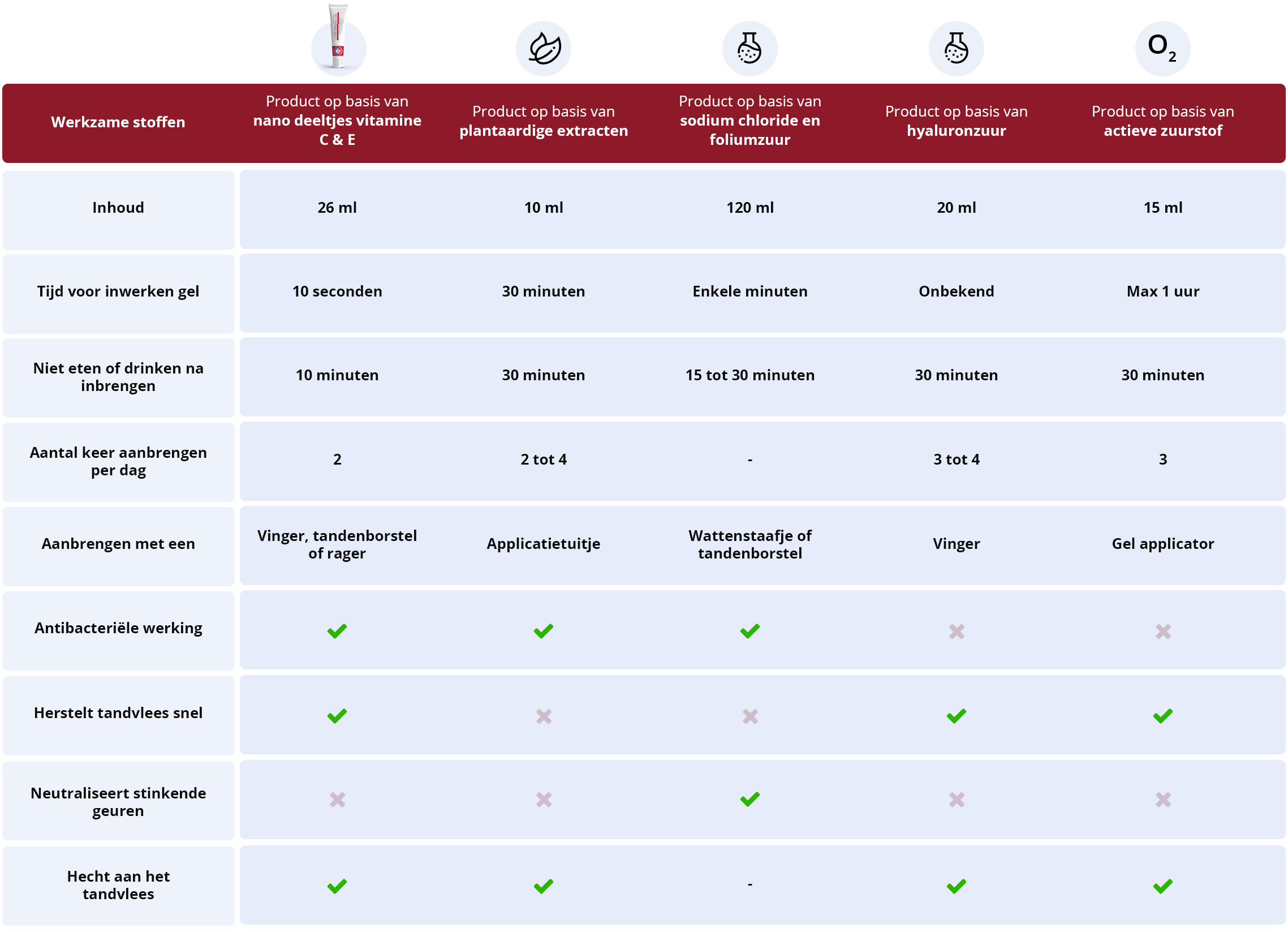 tabel werkzame stoffen